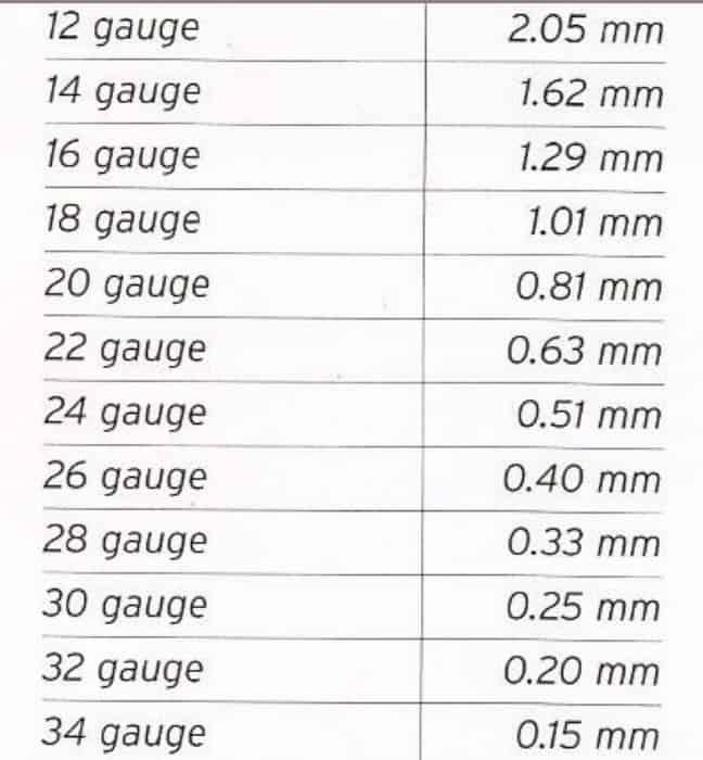 grosor de los alambres gauge